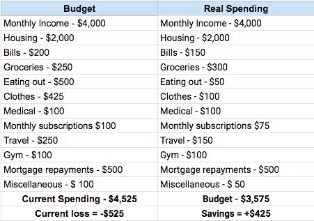 financial-budget-template